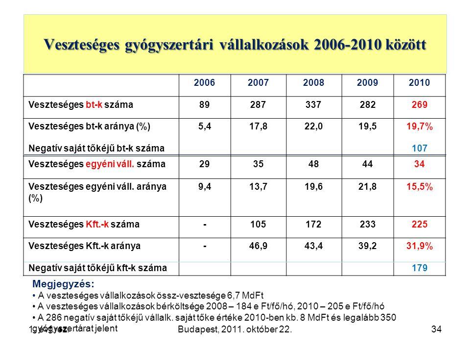 Veszteséges gyógyszertári vállalkozások 2006-2010 között 34 20062007200820092010 Veszteséges bt-k száma89287337282269 Veszteséges bt-k aránya (%) Negatív saját tőkéjű bt-k száma 5,417,822,019,519,7% 107 Veszteséges egyéni váll.