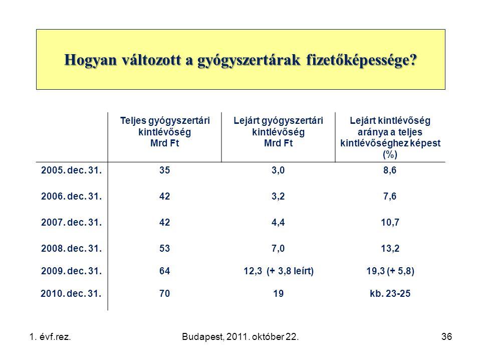Teljes gyógyszertári kintlévőség Mrd Ft Lejárt gyógyszertári kintlévőség Mrd Ft Lejárt kintlévőség aránya a teljes kintlévőséghez képest (%) 2005.