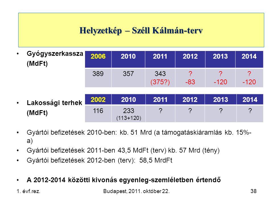 1.Helyzetkép •Gyógyszerkassza (MdFt) •Lakossági terhek (MdFt) •Gyártói befizetések 2010-ben: kb.