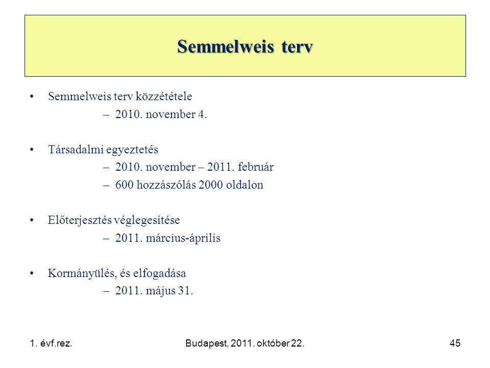 Semmelweis terv •Semmelweis terv közzététele –2010.