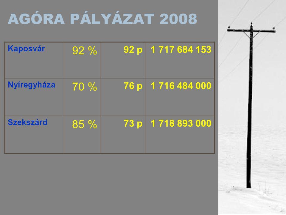 AGÓRA PÁLYÁZAT 2008 Szolnok 93 % 88.