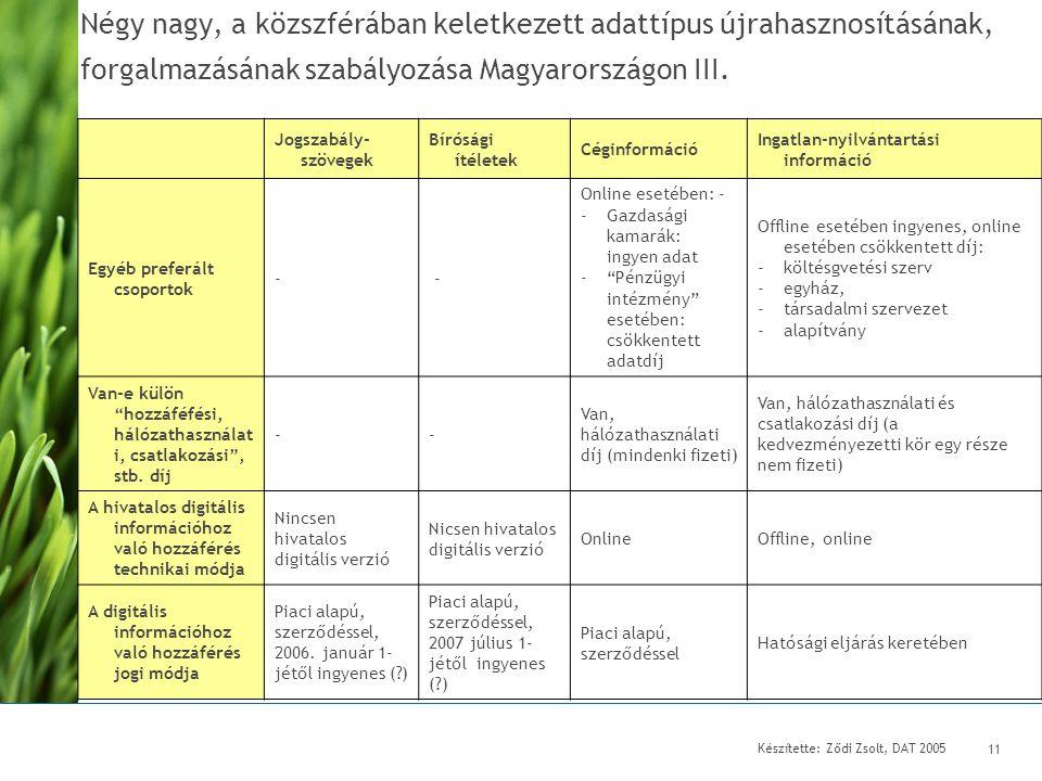 Készítette: Ződi Zsolt, DAT 2005 11 Négy nagy, a közszférában keletkezett adattípus újrahasznosításának, forgalmazásának szabályozása Magyarországon III.