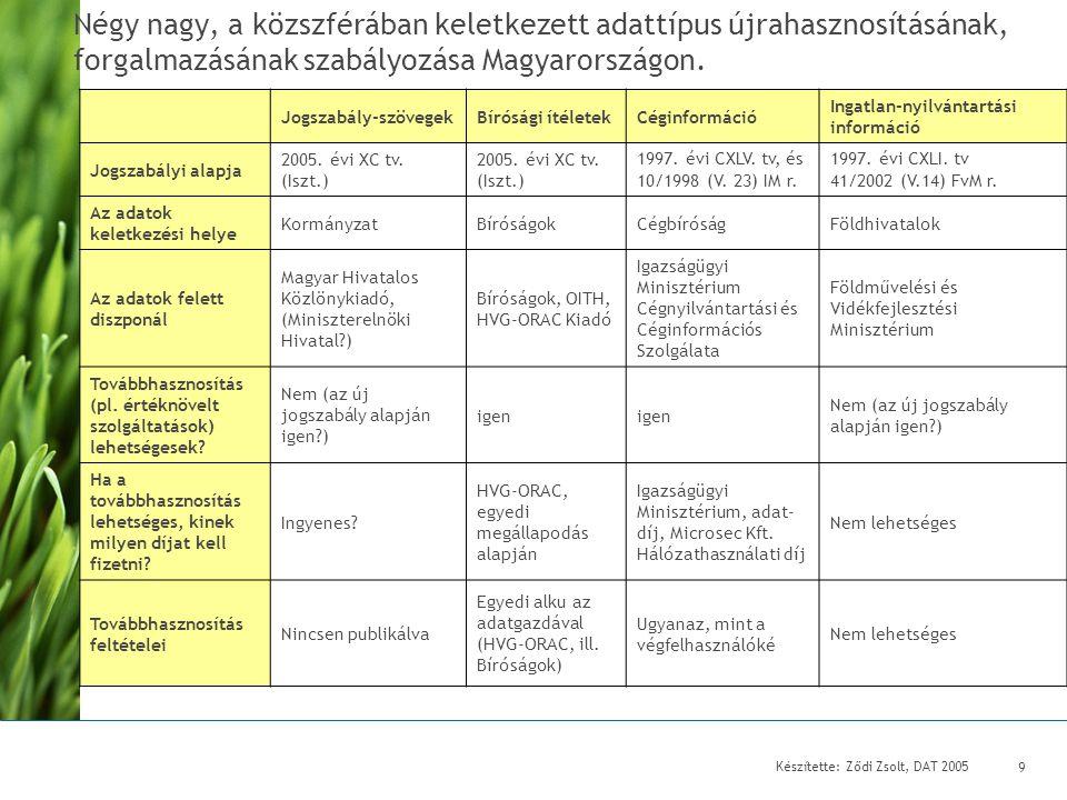 Készítette: Ződi Zsolt, DAT 2005 10 Négy nagy, a közszférában keletkezett adattípus újrahasznosításának, forgalmazásának szabályozása Magyarországon II.