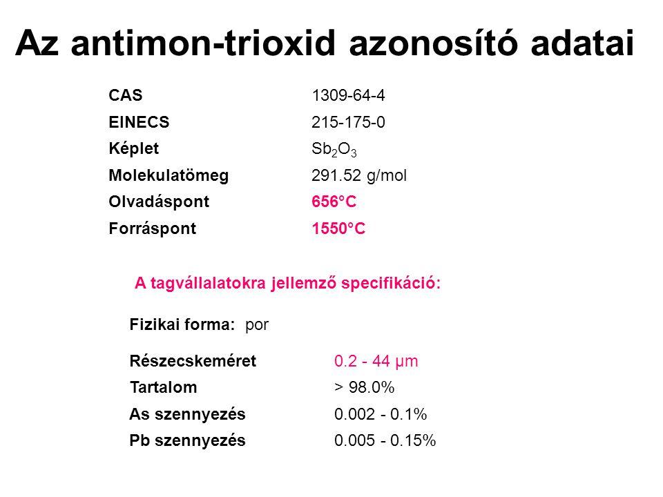 Az antimon-trioxid azonosító adatai CAS1309-64-4 EINECS215-175-0 KépletSb 2 O 3 Molekulatömeg291.52 g/mol Olvadáspont656°C Forráspont1550°C A tagvállalatokra jellemző specifikáció: Fizikai forma: por Részecskeméret0.2 - 44 µm Tartalom> 98.0% As szennyezés0.002 - 0.1% Pb szennyezés0.005 - 0.15%