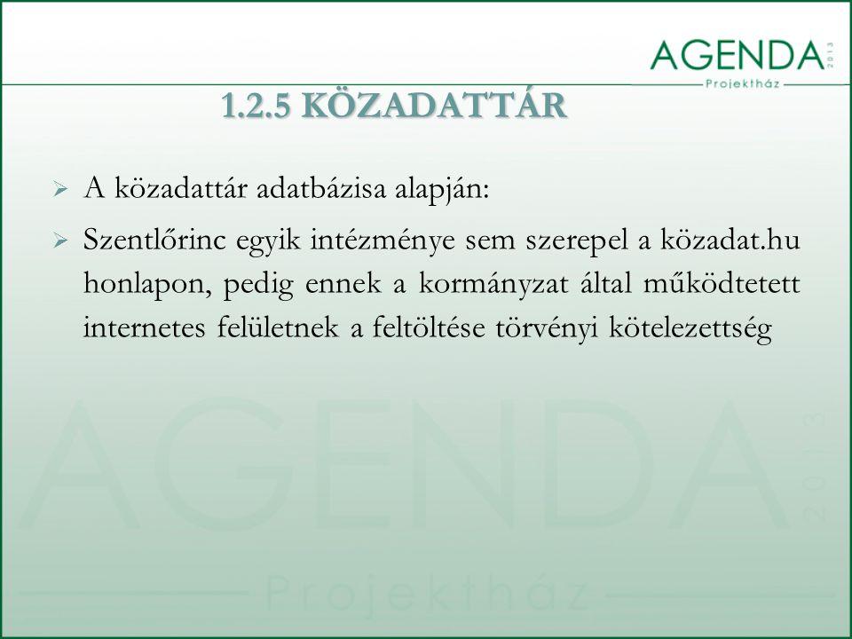 1.2.5 KÖZADATTÁR  A közadattár adatbázisa alapján:  Szentlőrinc egyik intézménye sem szerepel a közadat.hu honlapon, pedig ennek a kormányzat által működtetett internetes felületnek a feltöltése törvényi kötelezettség