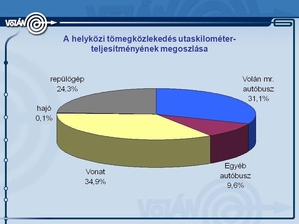 A helyközi tömegközlekedés utaskilométer- teljesítményének megoszlása