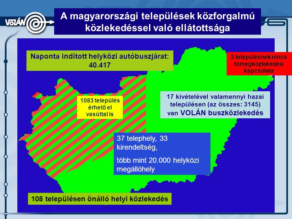 A magyarországi települések közforgalmú közlekedéssel való ellátottsága 1083 település érhető el vasúttal is 3 településnek nincs tömegközlekedési kapcsolata 17 kivételével valamennyi hazai településen (az összes: 3145) van VOLÁN buszközlekedés Naponta indított helyközi autóbuszjárat: 40.417 37 telephely, 33 kirendeltség, több mint 20.000 helyközi megállóhely 108 településen önálló helyi közlekedés