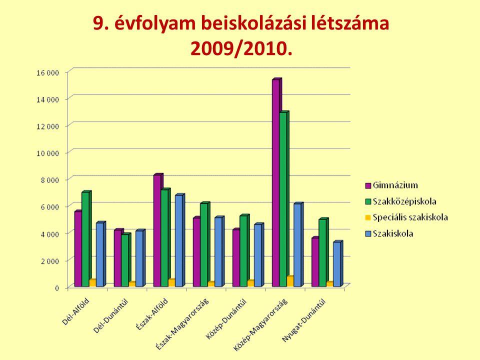 9. évfolyam beiskolázási létszáma 2009/2010.