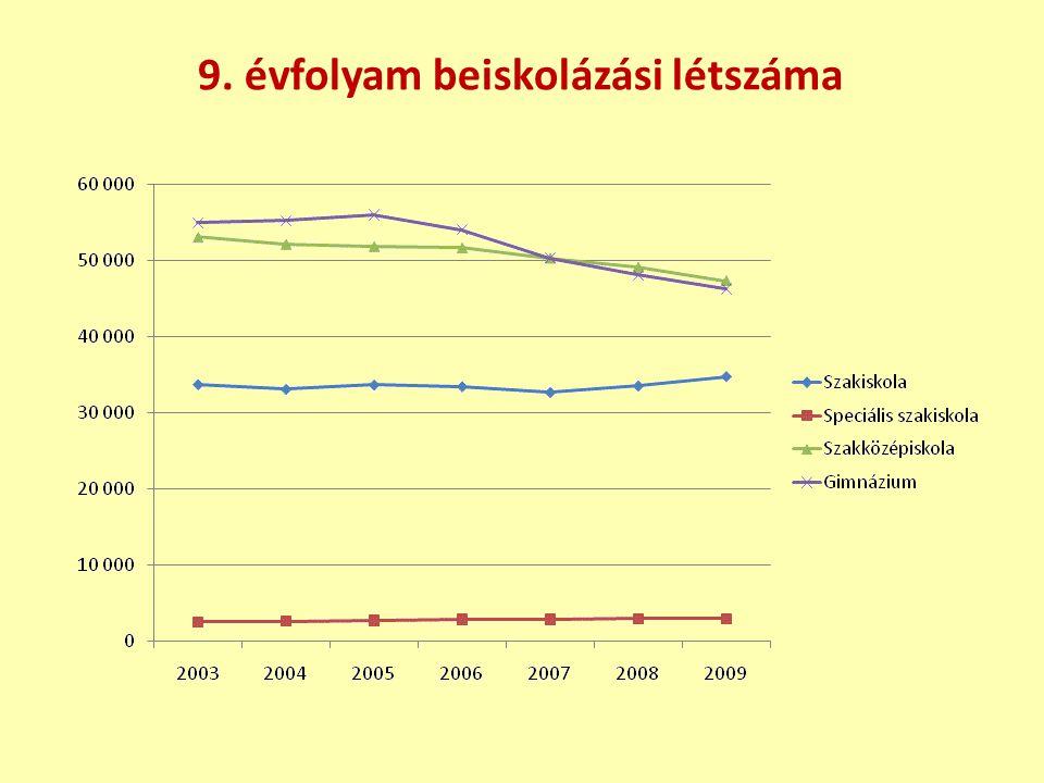 9. évfolyam beiskolázási létszáma