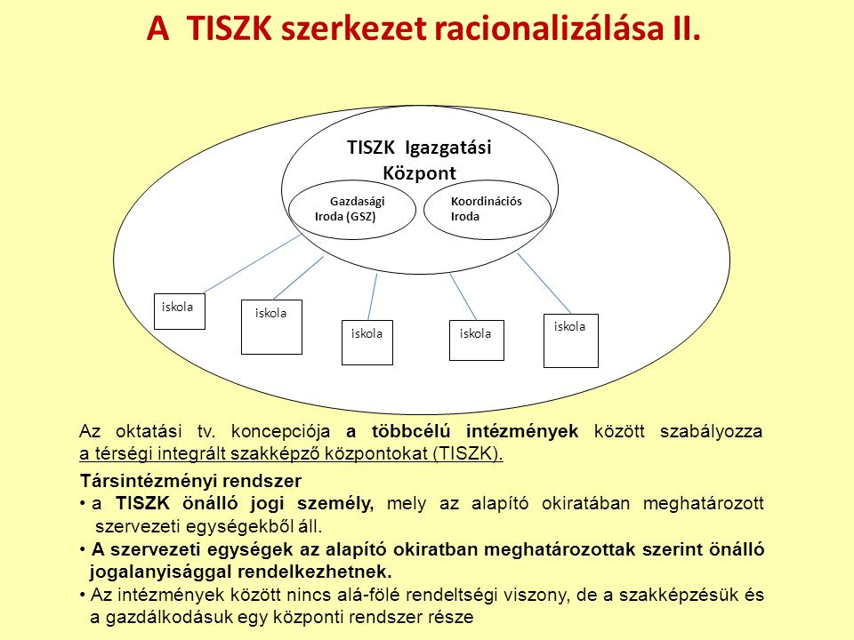 TISZK Gazdasági Társaság A TISZK szerkezet racionalizálása II.