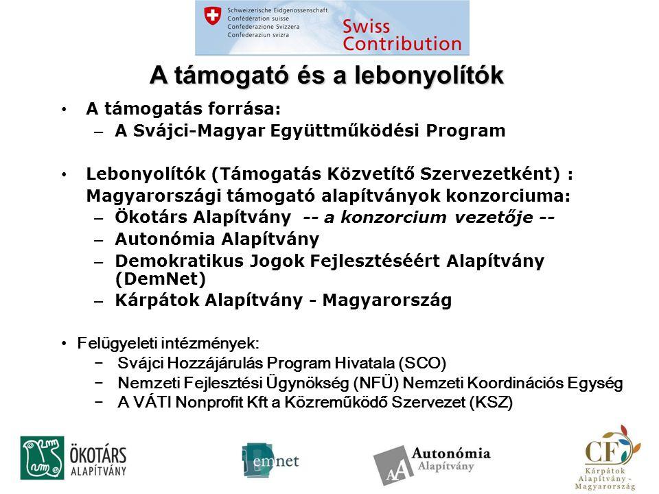 A támogató és a lebonyolítók • A támogatás forrása: – A Svájci-Magyar Együttműködési Program • Lebonyolítók (Támogatás Közvetítő Szervezetként) : Magyarországi támogató alapítványok konzorciuma: – Ökotárs Alapítvány -- a konzorcium vezetője -- – Autonómia Alapítvány – Demokratikus Jogok Fejlesztéséért Alapítvány (DemNet) – Kárpátok Alapítvány - Magyarország • Felügyeleti intézmények: − Svájci Hozzájárulás Program Hivatala (SCO) − Nemzeti Fejlesztési Ügynökség (NFÜ) Nemzeti Koordinációs Egység − A VÁTI Nonprofit Kft a Közreműködő Szervezet (KSZ)