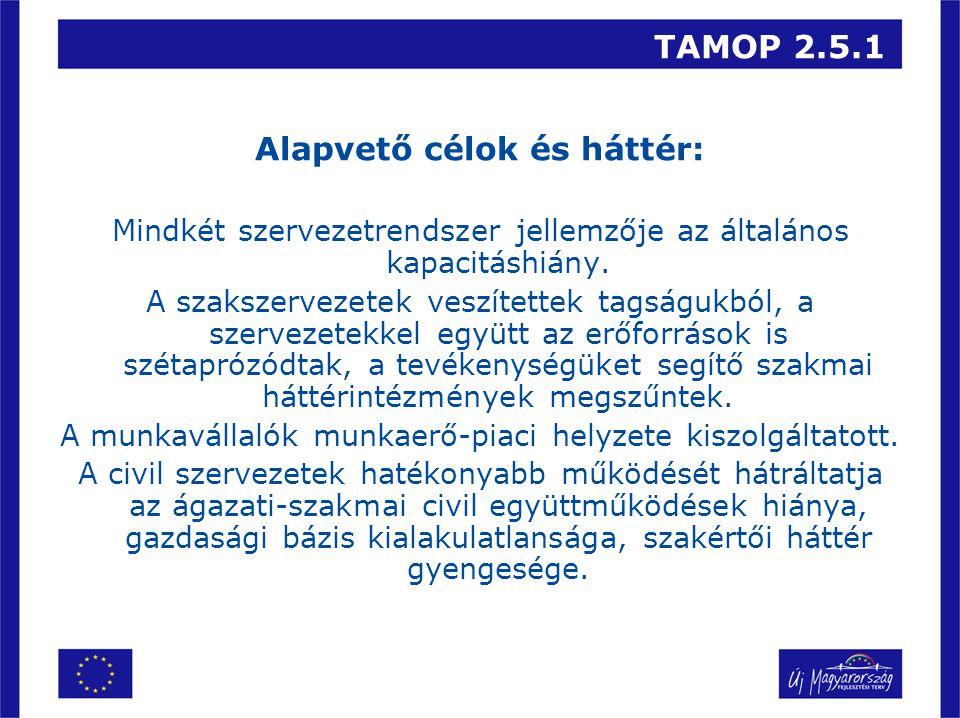 TAMOP 2.5.1 Alapvető célok és háttér: a)komponens - Munkavállalói és munkáltatói érdekképviseleti szervezetek fejlesztése b) komponens - Munkavállalói és munkáltatói jogsegélyszolgálat létrehozása c) komponens - Érdekképviseleti tevékenységet ellátó civil ernyőszervezetek kapacitásainak fejlesztése