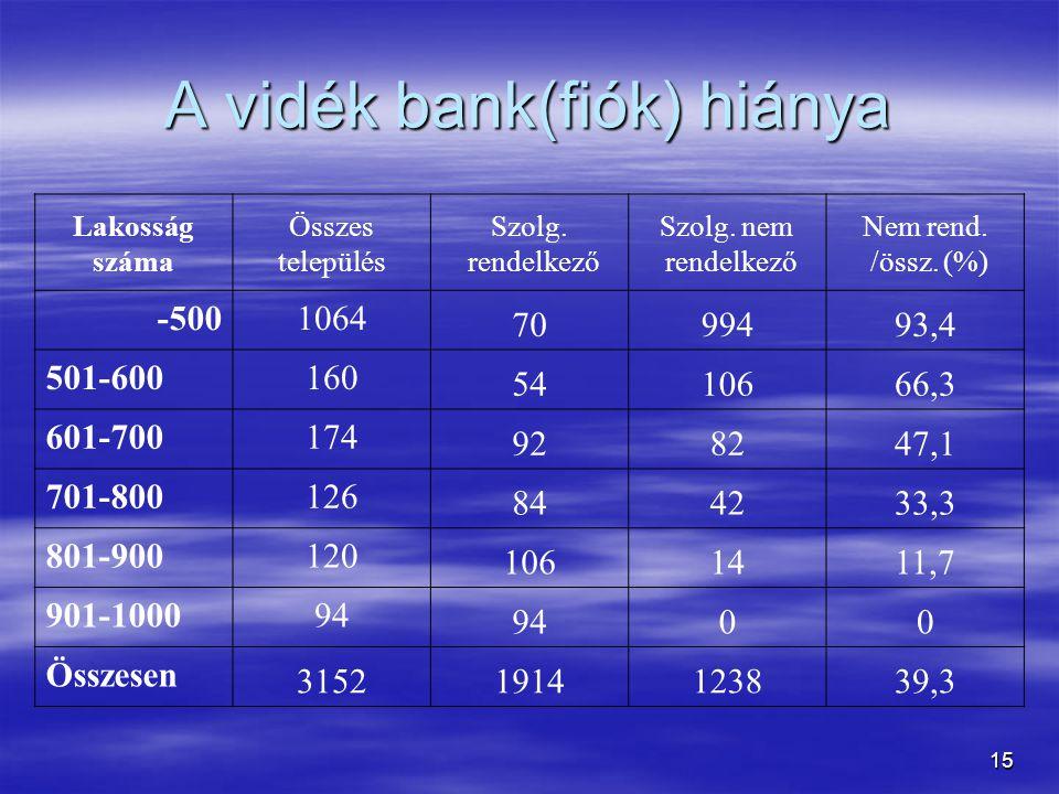 15 A vidék bank(fiók) hiánya Lakosság száma Összes település Szolg.