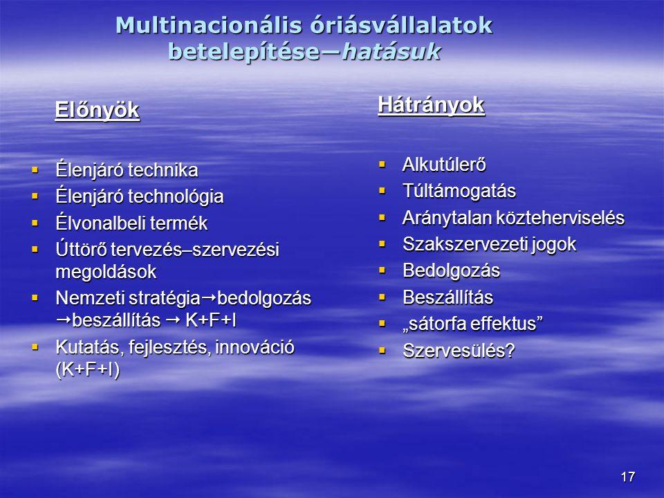 """17 Multinacionális óriásvállalatok betelepítése―hatásuk Előnyök Előnyök  Élenjáró technika  Élenjáró technológia  Élvonalbeli termék  Úttörő tervezés–szervezési megoldások  Nemzeti stratégia  bedolgozás  beszállítás  K+F+I  Kutatás, fejlesztés, innováció (K+F+I) Hátrányok  Alkutúlerő  Túltámogatás  Aránytalan közteherviselés  Szakszervezeti jogok  Bedolgozás  Beszállítás  """"sátorfa effektus  Szervesülés?"""