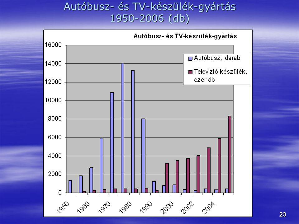 23 Autóbusz- és TV-készülék-gyártás 1950-2006 (db)