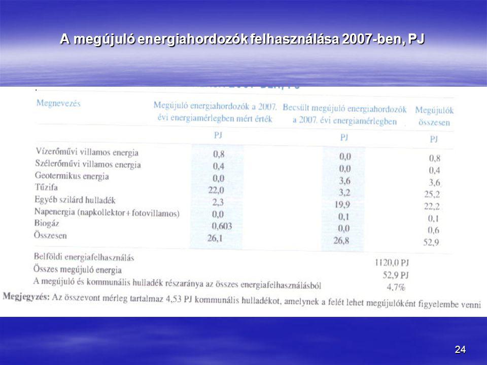 24 A megújuló energiahordozók felhasználása 2007-ben, PJ