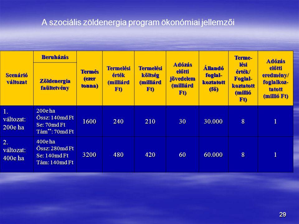 29 Scenárió változat Beruházás Termés (ezer tonna) Termelési érték (milliárd Ft) Termelési költség (milliárd Ft) Adózás előtti jövedelem (milliárd Ft) Állandó foglal- koztatott (fő) Terme- lési érték/ Foglal- koztatott (millió Ft) Adózás előtti eredmény/ foglalkoz- tatott (millió Ft) Zöldenergia faültetvény 1.
