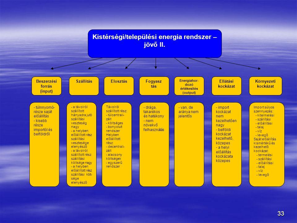33 Kistérségi/települési energia rendszer – jövő II.
