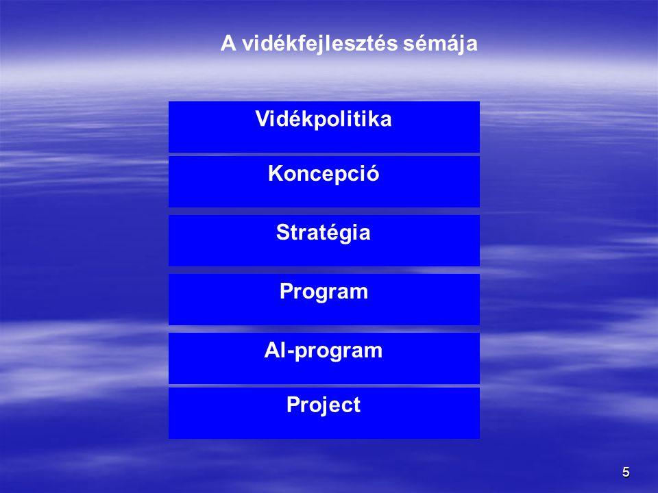 5 A vidékfejlesztés sémája Vidékpolitika Koncepció Stratégia Program Al-program Project