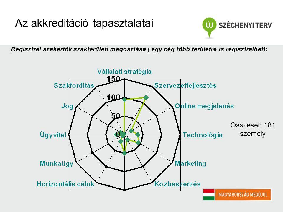 Regisztrál szakértők szakterületi megoszlása ( egy cég több területre is regisztrálhat): Az akkreditáció tapasztalatai Összesen 181 személy