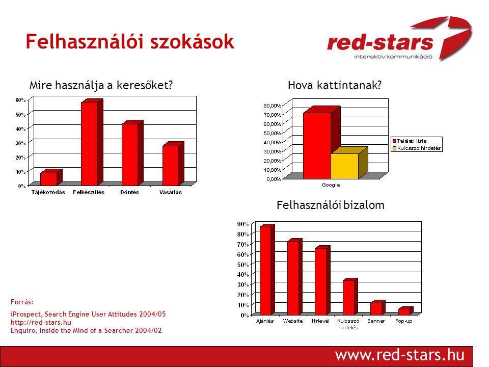 www.red-stars.hu Felhasználói szokások Mire használja a keresőket.