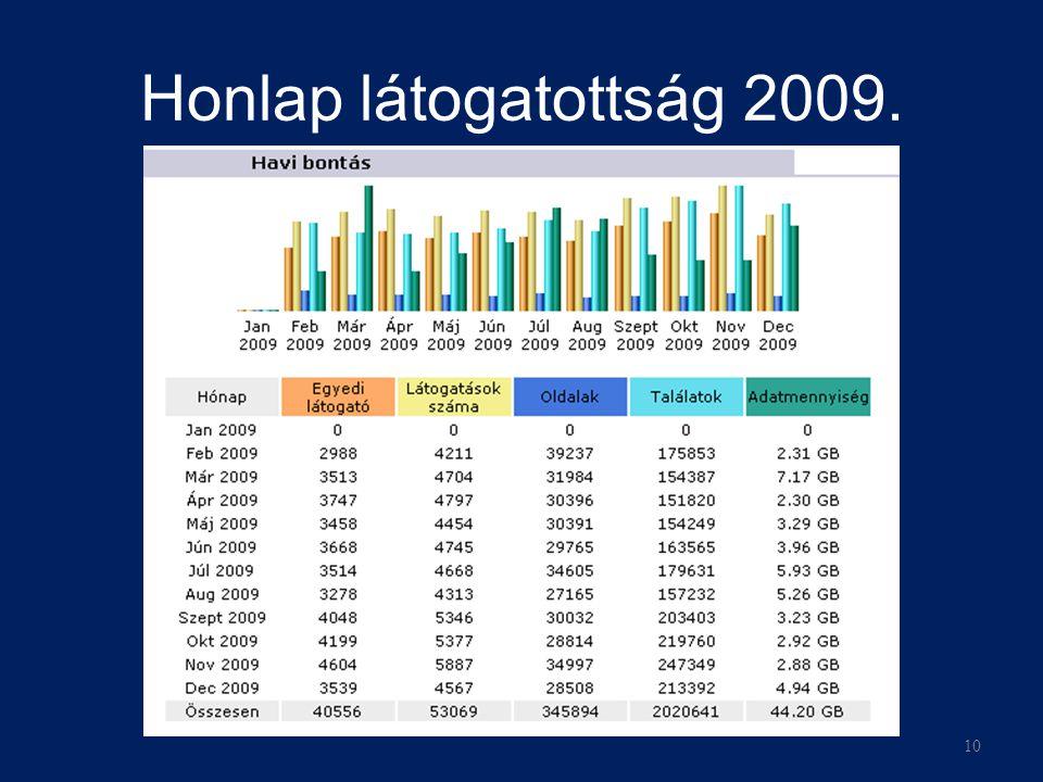 Honlap látogatottság 2009. 10