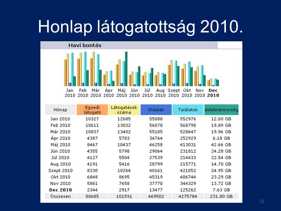 Honlap látogatottság 2010. 11