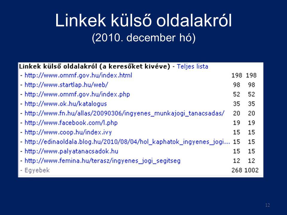 Linkek külső oldalakról (2010. december hó) 12