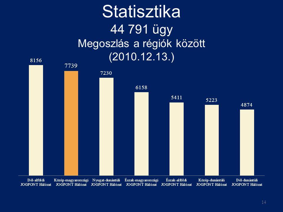 Statisztika 44 791 ügy Megoszlás a régiók között (2010.12.13.) 14