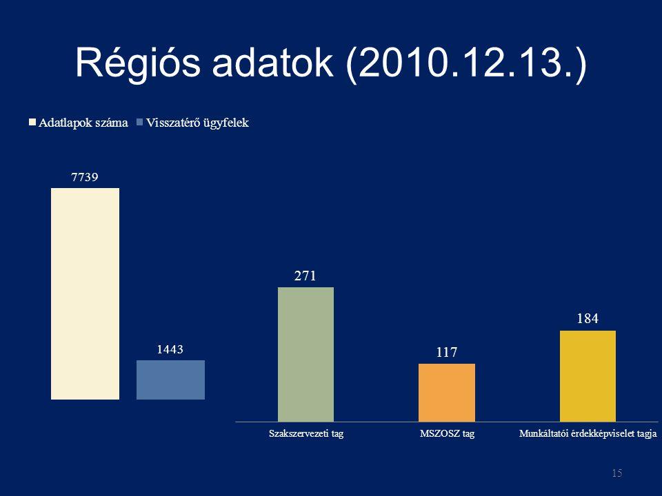 Régiós adatok (2010.12.13.) 15