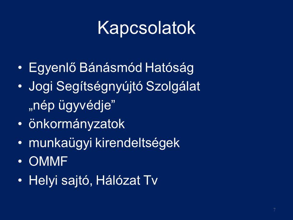 """Kapcsolatok •Egyenlő Bánásmód Hatóság •Jogi Segítségnyújtó Szolgálat """"nép ügyvédje •önkormányzatok •munkaügyi kirendeltségek •OMMF •Helyi sajtó, Hálózat Tv 7"""