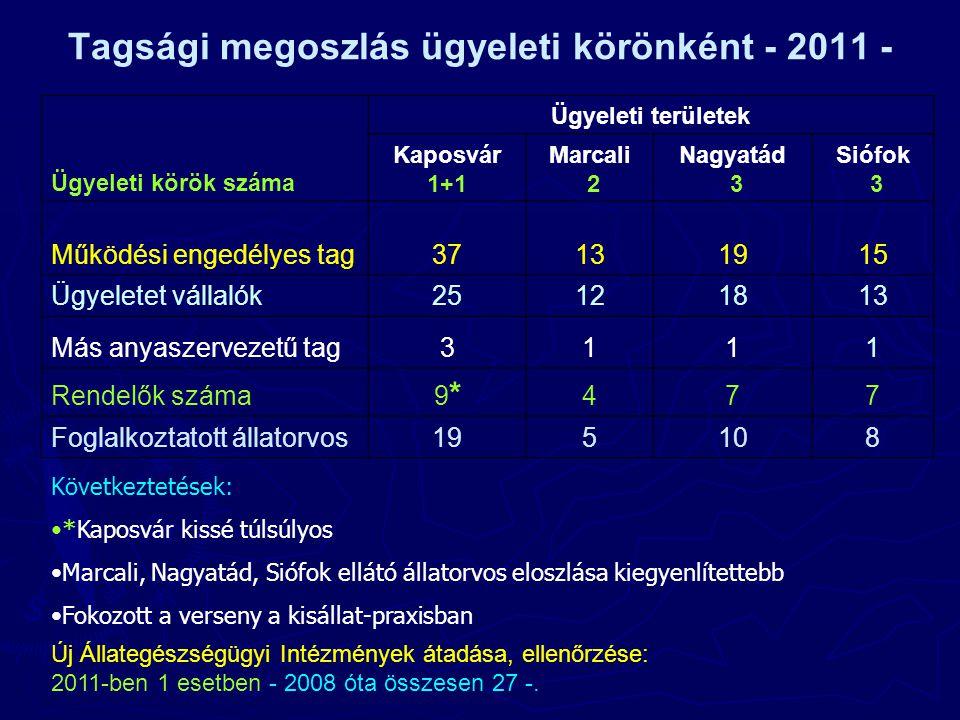 Tagsági megoszlás ügyeleti körönként - 2011 - Következtetések: •*Kaposvár kissé túlsúlyos •Marcali, Nagyatád, Siófok ellátó állatorvos eloszlása kiegyenlítettebb •Fokozott a verseny a kisállat-praxisban Ügyeleti körök száma Ügyeleti területek Kaposvár 1+1 Marcali 2 Nagyatád 3 Siófok 3 Működési engedélyes tag37131915 Ügyeletet vállalók25121813 Más anyaszervezetű tag3111 Rendelők száma 9*9* 477 Foglalkoztatott állatorvos195108 Új Állategészségügyi Intézmények átadása, ellenőrzése: 2011-ben 1 esetben - 2008 óta összesen 27 -.