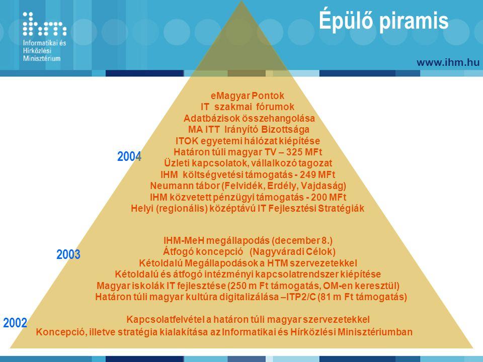 www.ihm.hu Épülő piramis eMagyar Pontok IT szakmai fórumok Adatbázisok összehangolása MA ITT Irányító Bizottsága ITOK egyetemi hálózat kiépítése Határ