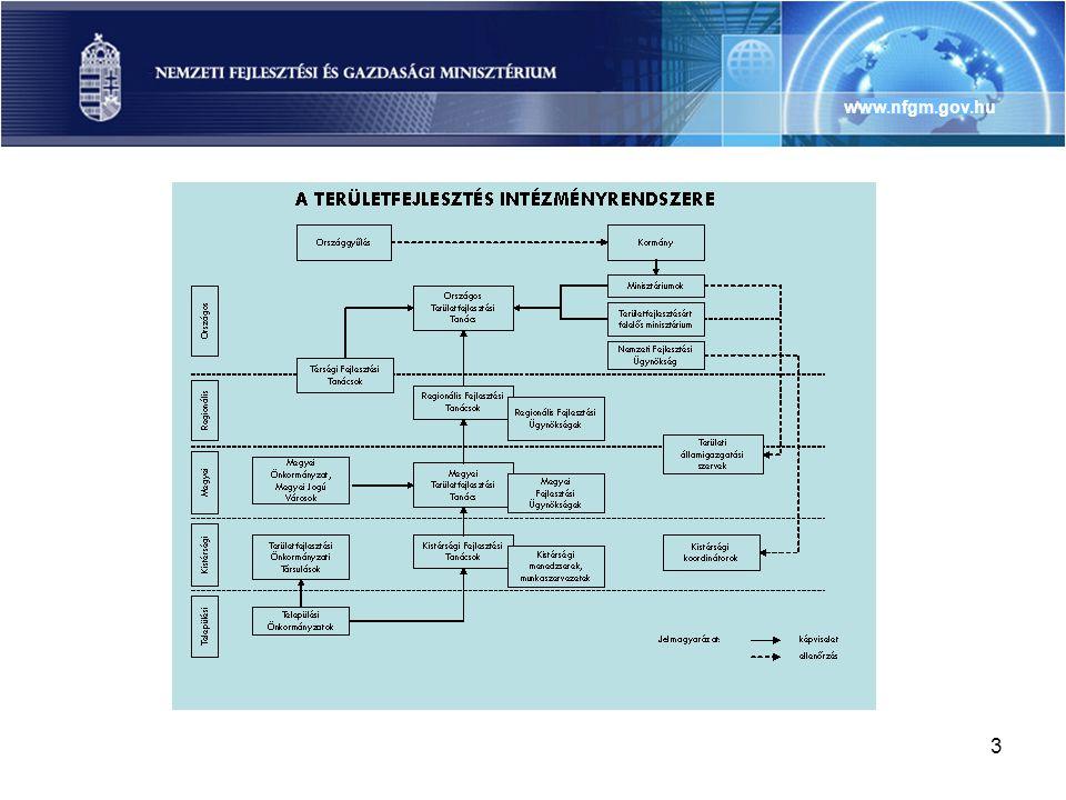 4 •Mi is az.–Az ágazati fejlesztések térbeli összehangolása •Miért van rá szükség.