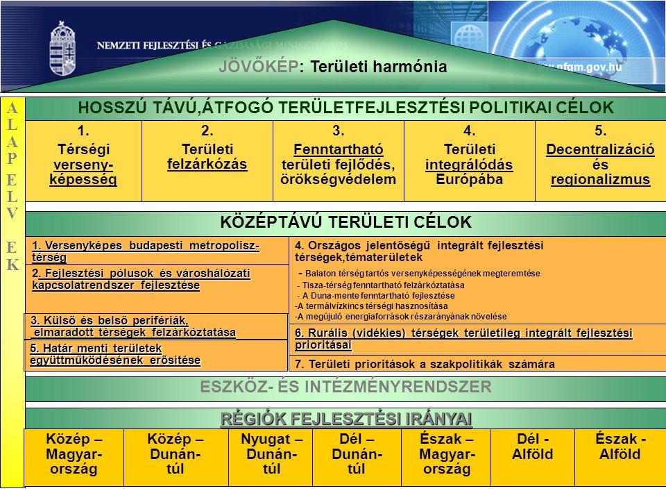 www.nfgm.gov.hu 5 JÖVŐKÉP: Területi harmónia HOSSZÚ TÁVÚ,ÁTFOGÓ TERÜLETFEJLESZTÉSI POLITIKAI CÉLOK 1.