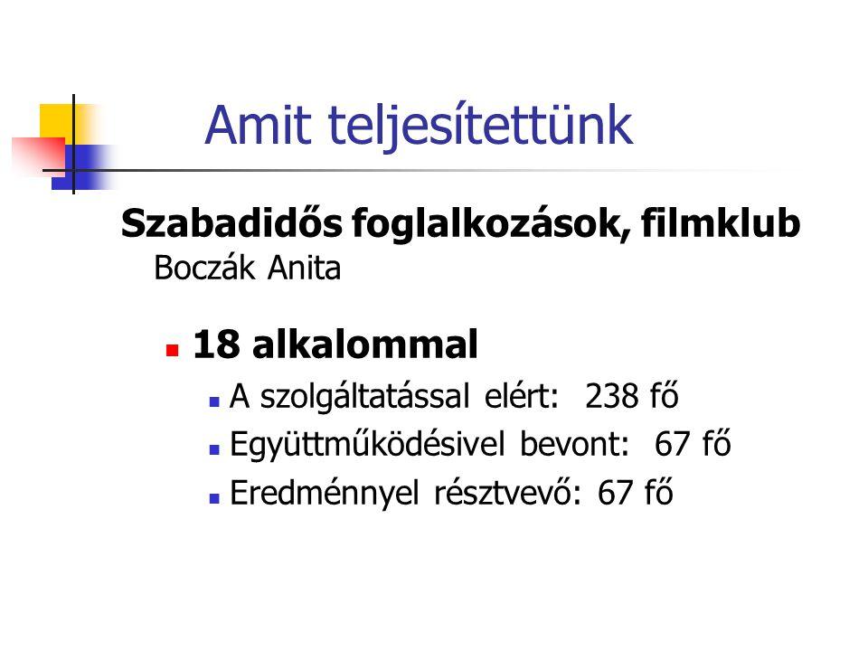 Amit teljesítettünk Szabadidős foglalkozások, filmklub Boczák Anita  18 alkalommal  A szolgáltatással elért: 238 fő  Együttműködésivel bevont: 67 fő  Eredménnyel résztvevő: 67 fő