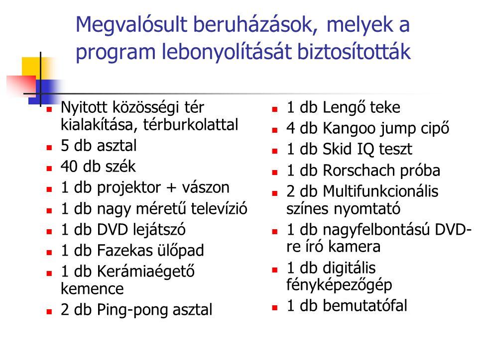 Megvalósult beruházások, melyek a program lebonyolítását biztosították  Nyitott közösségi tér kialakítása, térburkolattal  5 db asztal  40 db szék  1 db projektor + vászon  1 db nagy méretű televízió  1 db DVD lejátszó  1 db Fazekas ülőpad  1 db Kerámiaégető kemence  2 db Ping-pong asztal  1 db Lengő teke  4 db Kangoo jump cipő  1 db Skid IQ teszt  1 db Rorschach próba  2 db Multifunkcionális színes nyomtató  1 db nagyfelbontású DVD- re író kamera  1 db digitális fényképezőgép  1 db bemutatófal