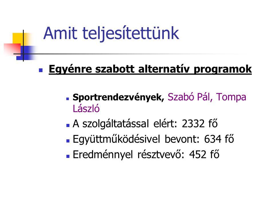 Amit teljesítettünk  Egyénre szabott alternatív programok  Sportrendezvények, Szabó Pál, Tompa László  A szolgáltatással elért: 2332 fő  Együttműködésivel bevont: 634 fő  Eredménnyel résztvevő: 452 fő