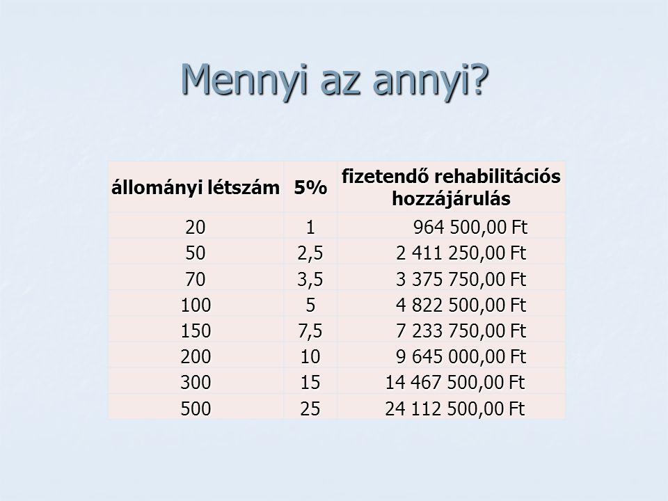 Mennyi az annyi? állományi létszám 5% fizetendő rehabilitációs hozzájárulás 201 964 500,00 Ft 964 500,00 Ft 502,5 2 411 250,00 Ft 2 411 250,00 Ft 703,