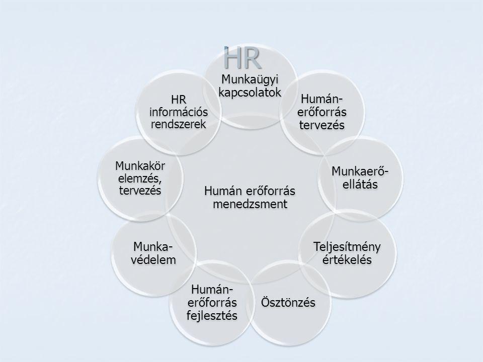 HR Humán erőforrás menedzsment Munkaügyi kapcsolatok Humán- erőforrás tervezés Munkaerő- ellátás Teljesítmény értékelés Ösztönzés Humán- erőforrás fej