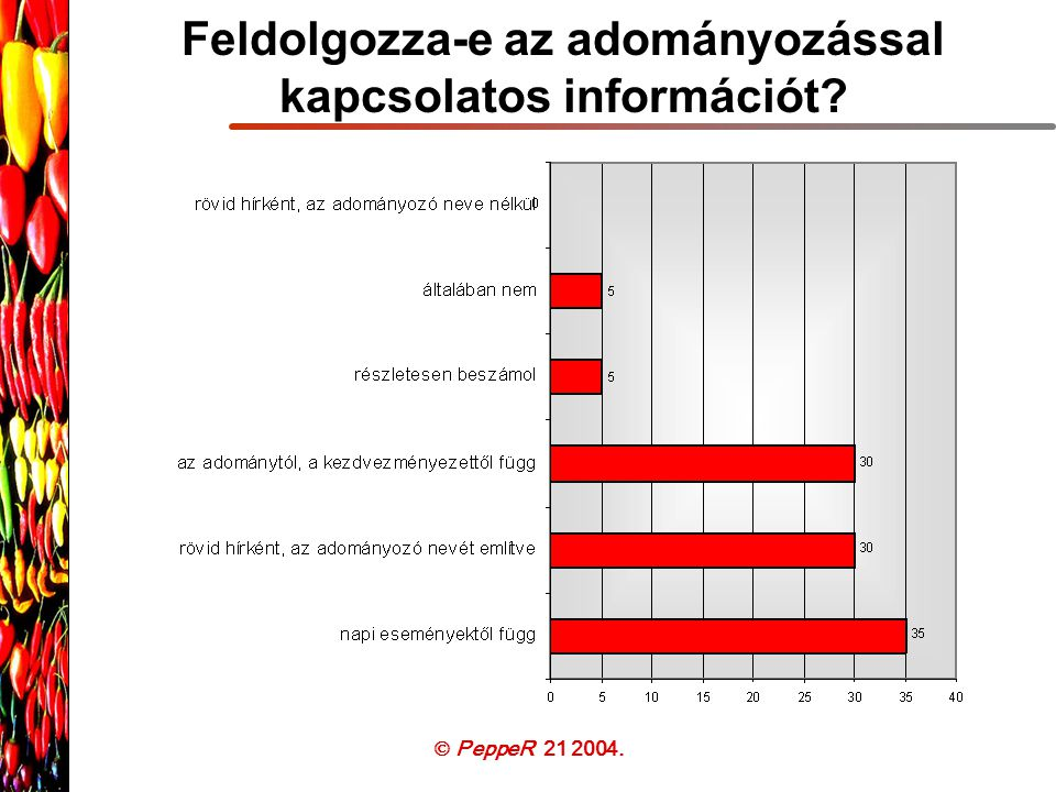  PeppeR 21 2004. Feldolgozza-e az adományozással kapcsolatos információt