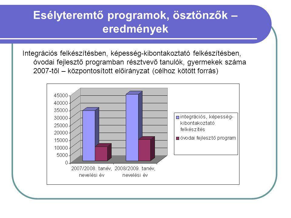 Esélyteremtő programok, ösztönzők – eredmények Integrációs felkészítésben, képesség-kibontakoztató felkészítésben, óvodai fejlesztő programban résztve