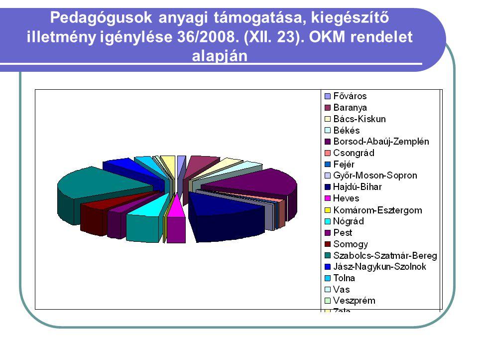 Pedagógusok anyagi támogatása, kiegészítő illetmény igénylése 36/2008. (XII. 23). OKM rendelet alapján