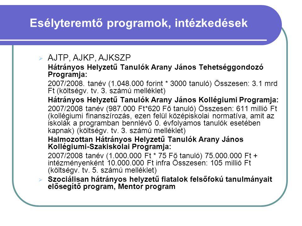  AJTP, AJKP, AJKSZP Hátrányos Helyzetű Tanulók Arany János Tehetséggondozó Programja: 2007/2008. tanév (1.048.000 forint * 3000 tanuló) Összesen: 3.1