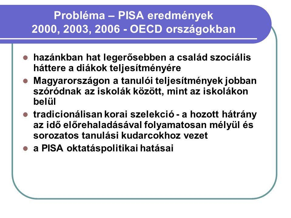 Probléma – PISA eredmények 2000, 2003, 2006 - OECD országokban  hazánkban hat legerősebben a család szociális háttere a diákok teljesítményére  Magy