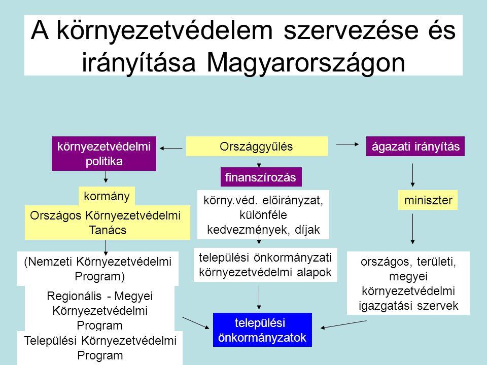 A környezetvédelem szervezése és irányítása Magyarországon Országgyűlés (Nemzeti Környezetvédelmi Program) Országos Környezetvédelmi Tanács kormány mi