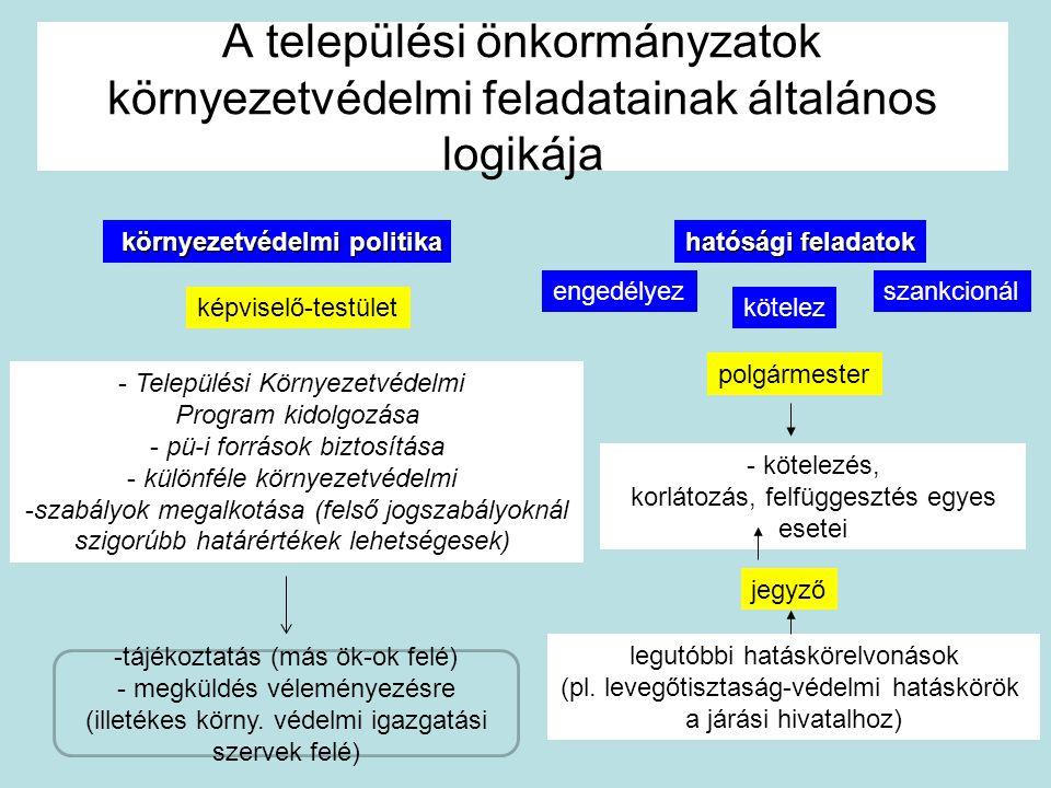 A települési önkormányzatok környezetvédelmi feladatainak általános logikája környezetvédelmi politika hatósági feladatok képviselő-testület - Települ