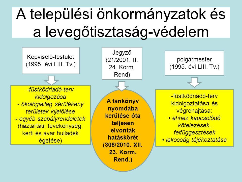 A települési önkormányzatok és a levegőtisztaság-védelem Képviselő-testület (1995. évi LIII. Tv.) -füstködriadó-terv kidolgozása - ökológiailag sérülé