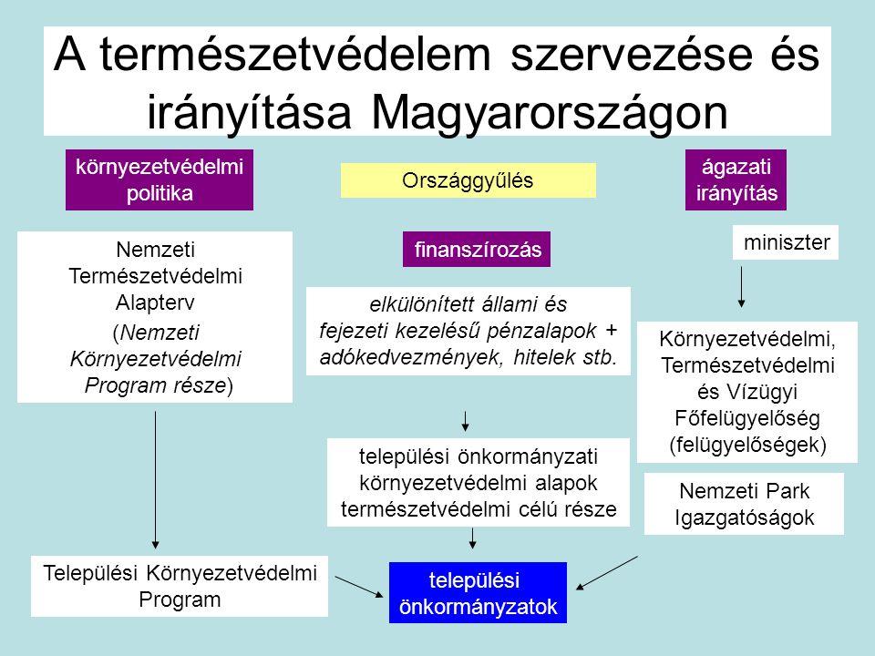A természetvédelem szervezése és irányítása Magyarországon Országgyűlés (Nemzeti Környezetvédelmi Program része) miniszter környezetvédelmi politika á