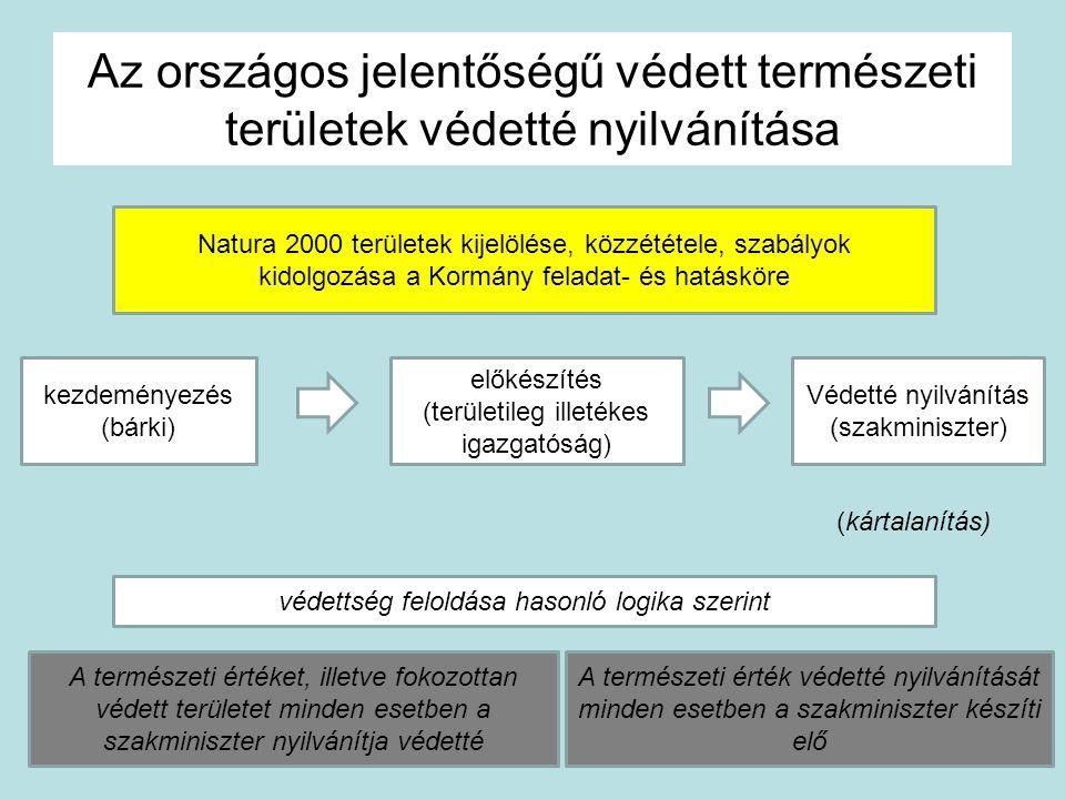 Az országos jelentőségű védett természeti területek védetté nyilvánítása kezdeményezés (bárki) előkészítés (területileg illetékes igazgatóság) Védetté